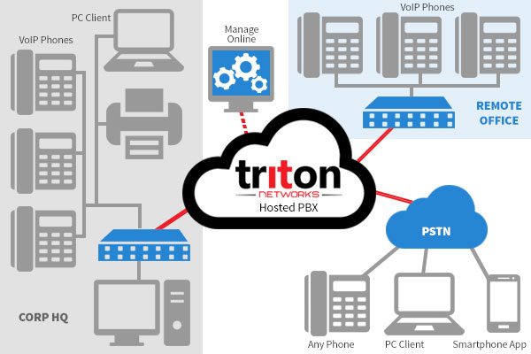 Triton Hosted PBX