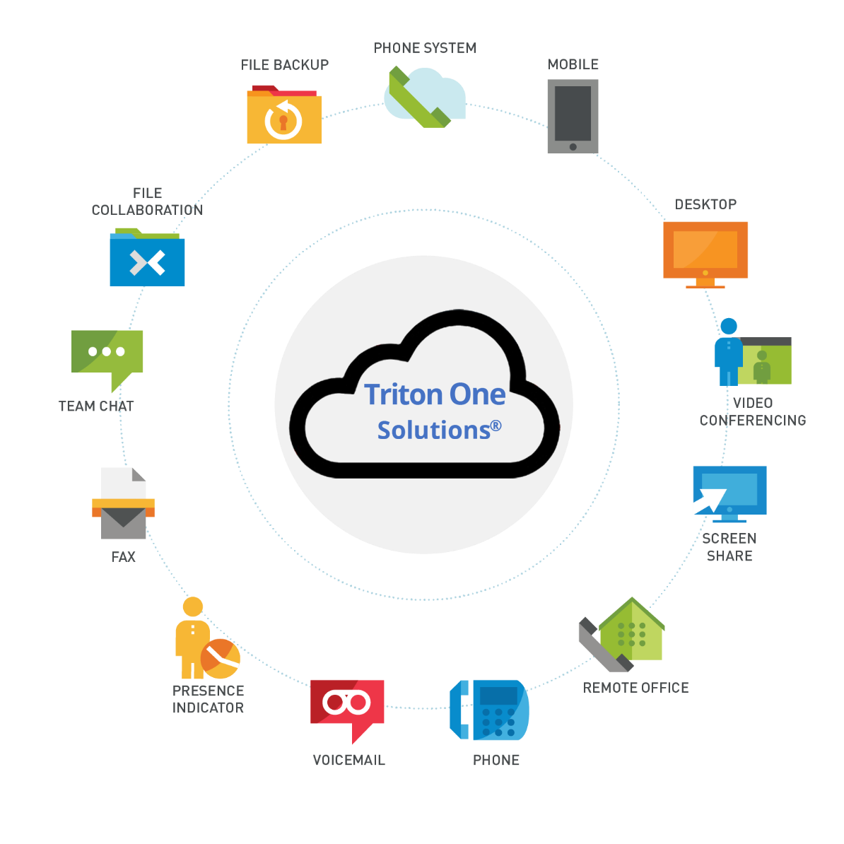 Triton One Solutions® Unified Communications - Wheel Illustration